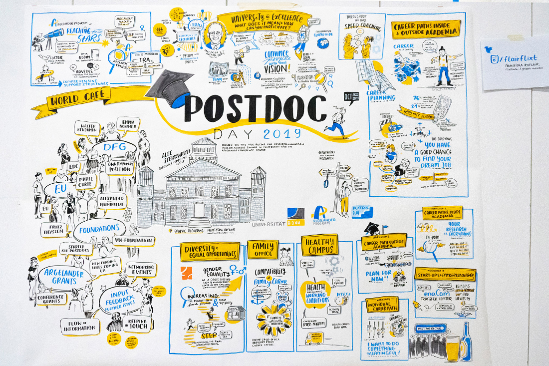 Postdocday GraphicRecording Ruflair03